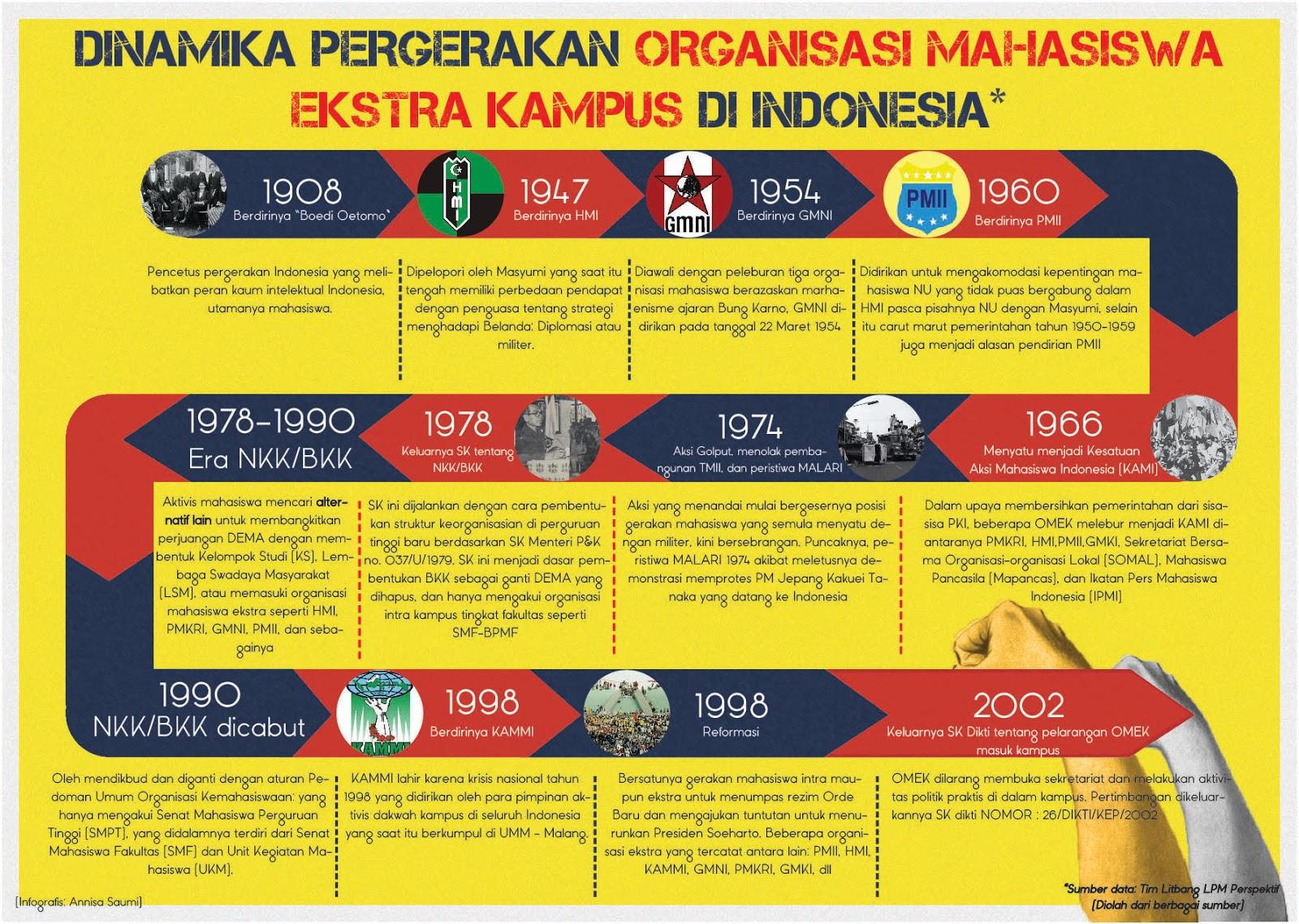 Infografis gerakan mahasiswa3